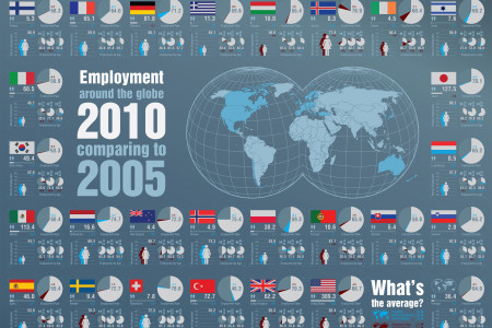 Employment around the globe - 2010 comparing to 2005 Infographic