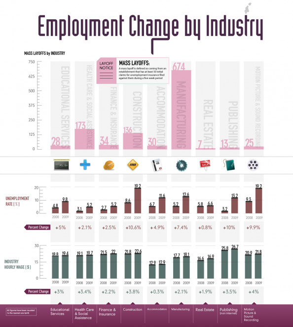 Employment Change by Industry Infographic