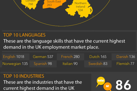 Employment Statistics for Top Language Jobs Infographic