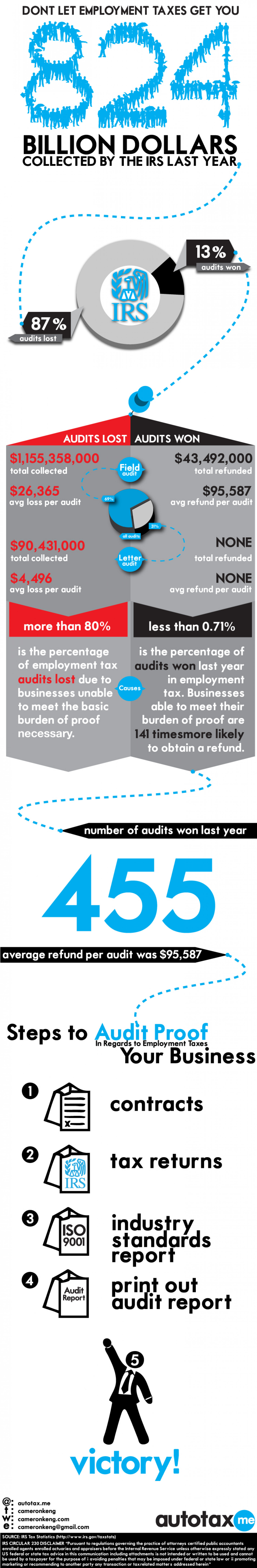 Employment Tax: 13% of All Audits Win - Avg Refund is 100k Infographic