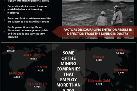 Employment Trends in Mining  Infographic