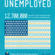 Empowering The Unemployed Infographic