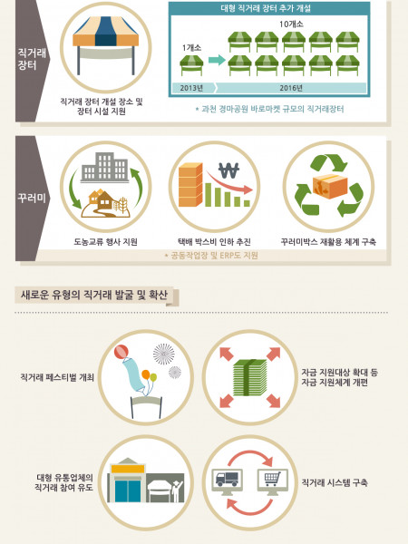 Enable direct trading agricultural products promotion plan Infographic