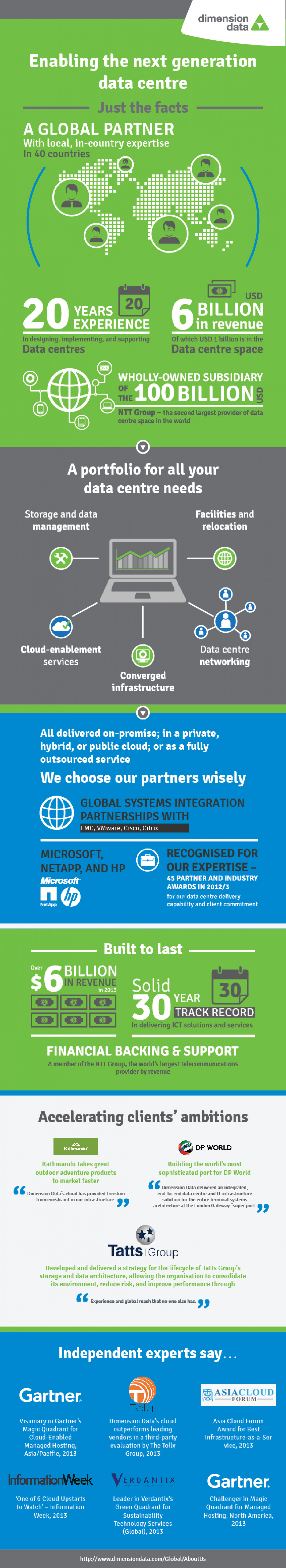 Enabling The Next Generation Data Centre Infographic