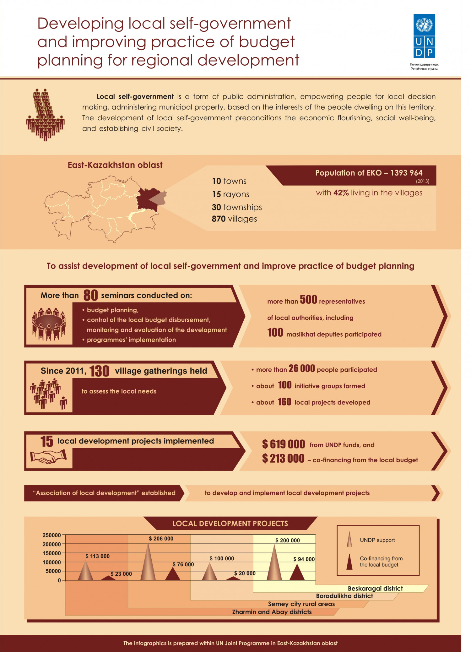 Encouraging local participation in decision-making  Infographic