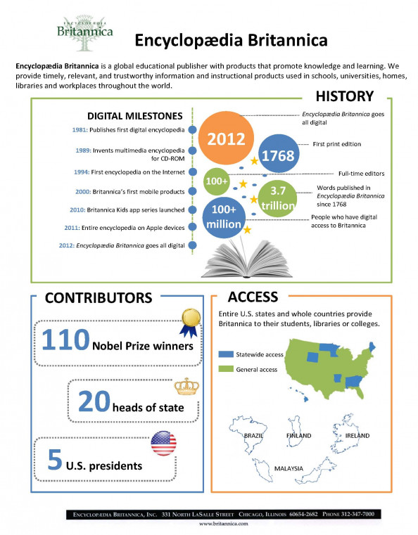 Encyclopedia Britannica Infographic