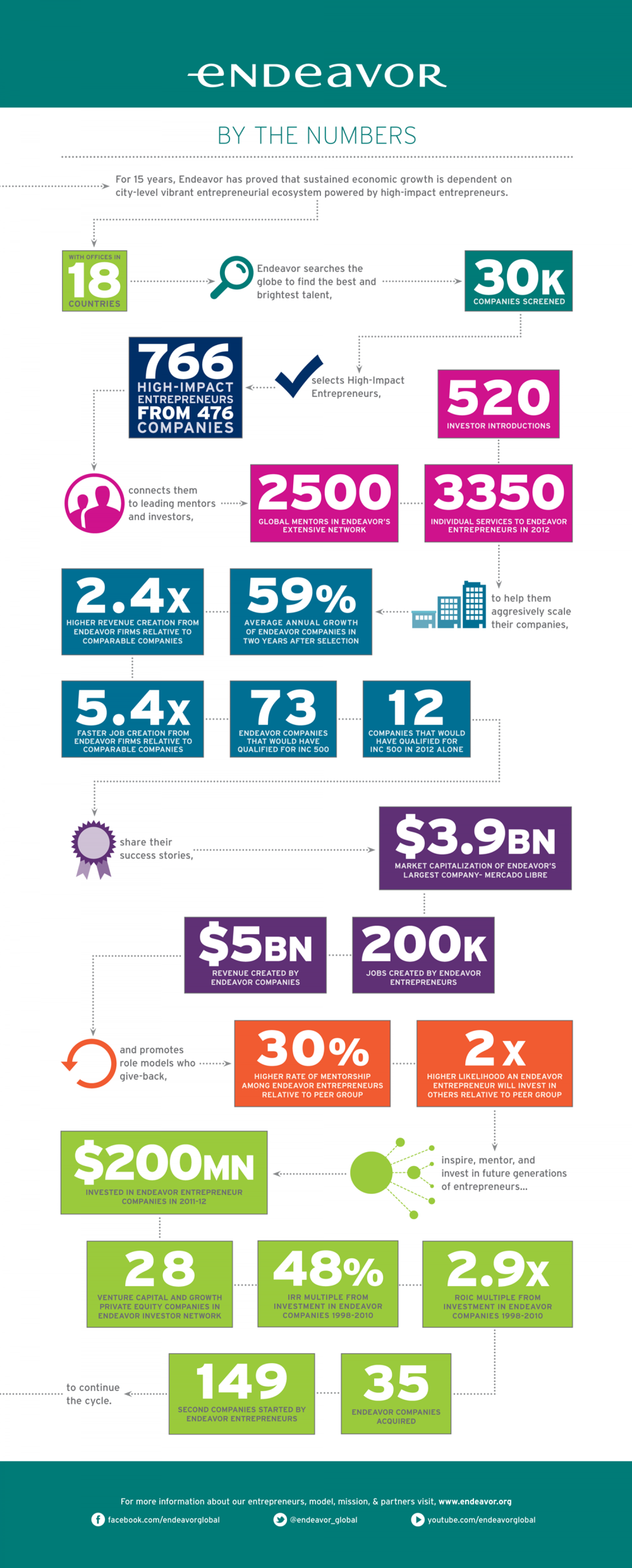 Endeavor By the Numbers (alt) Infographic