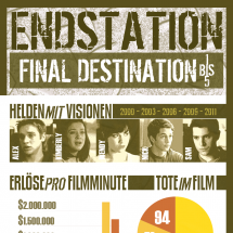 Endstation - Final Destination (Infografik) Infographic