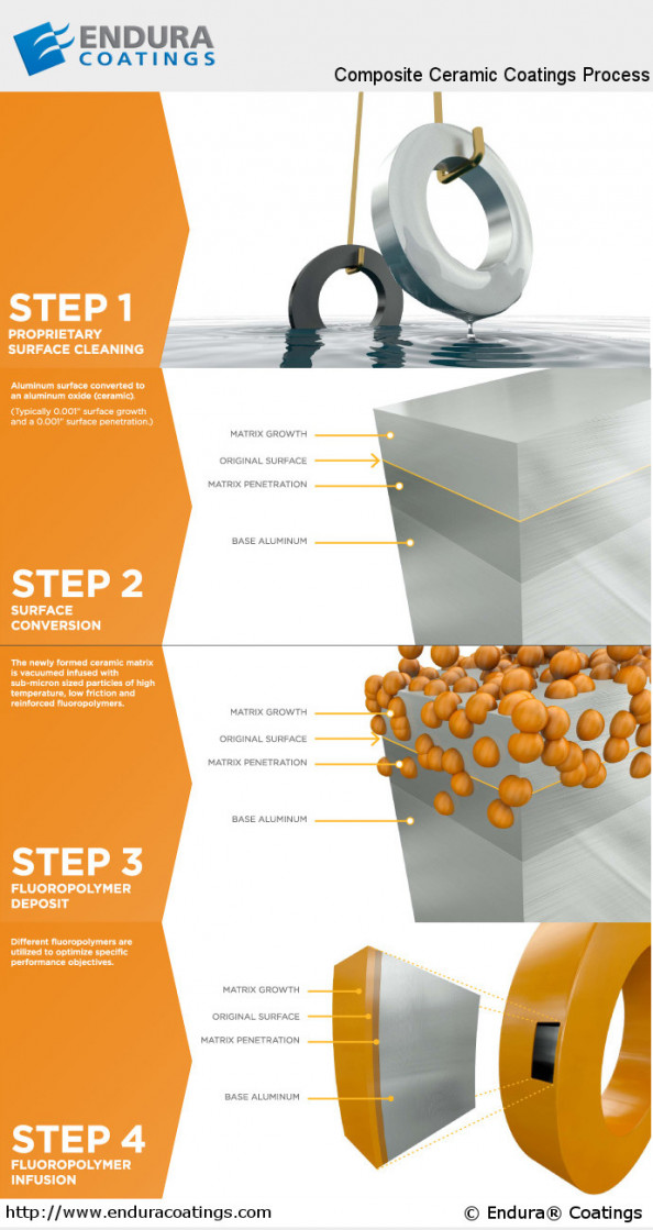 Endura Coatings - The Ceramic Composite Coating Process Infographic