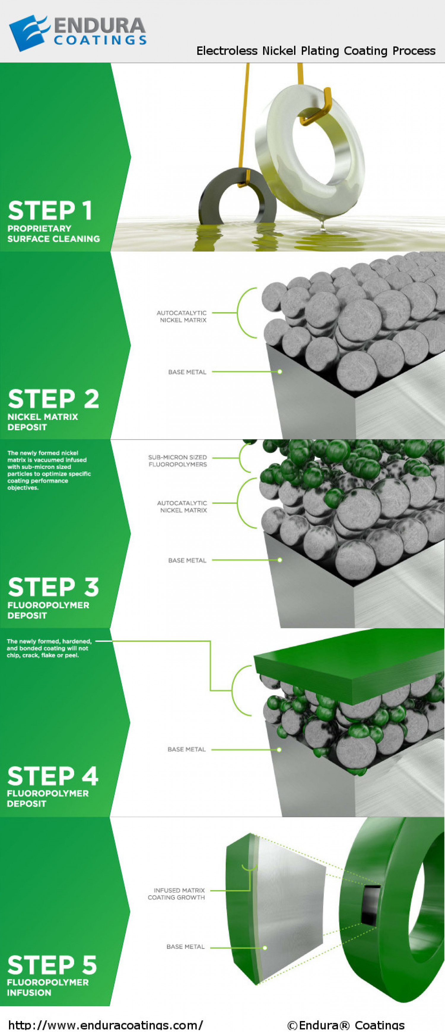 Endura Coatings - The Electroless Nickel Coating Process Infographic