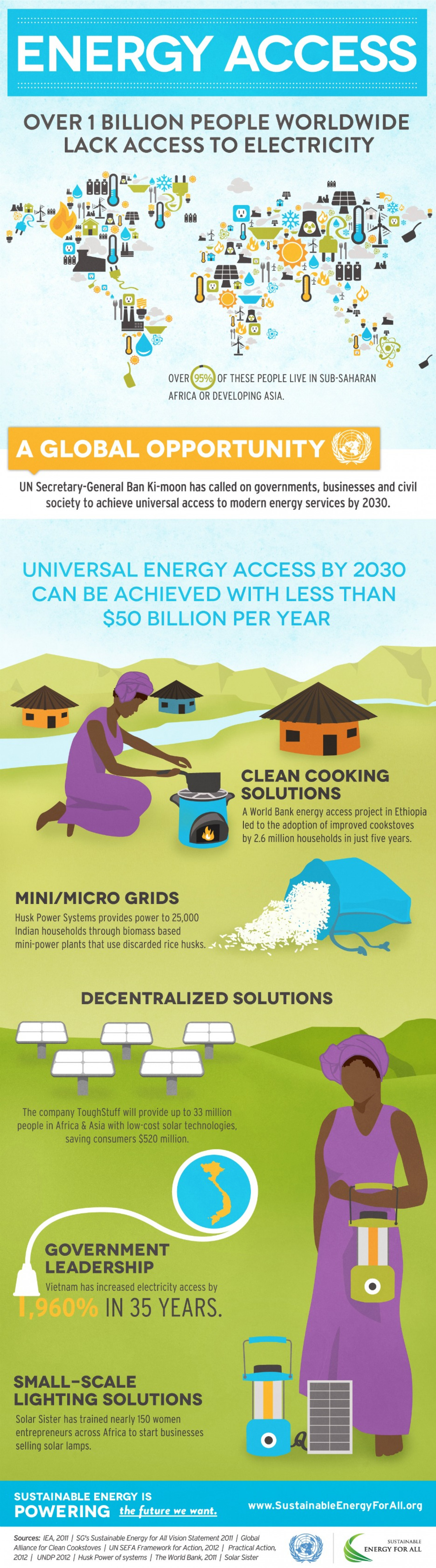 Energy Access Infographic