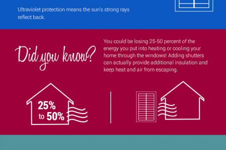 Energy Benefits of Plantation Shutters Infographic