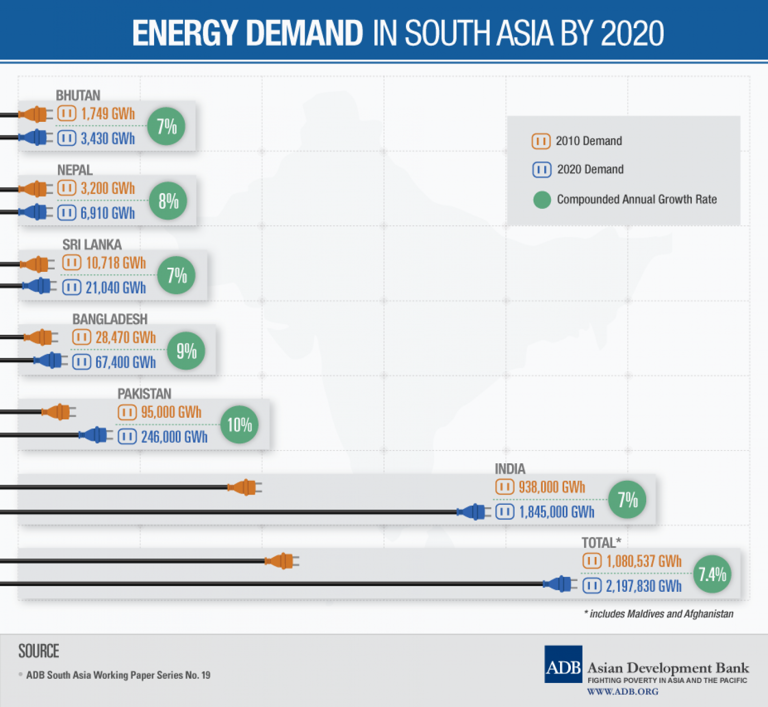 Energy Demand in South Asia by 2020 Infographic