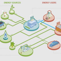 Energy In America Infographic