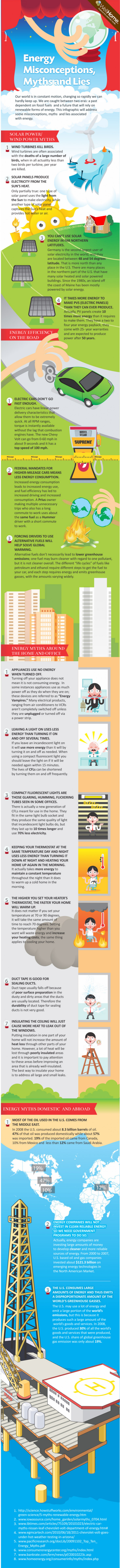 Energy Myths, Misconceptions, and Lies Infographic