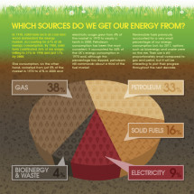 Energy Now and Then Infographic