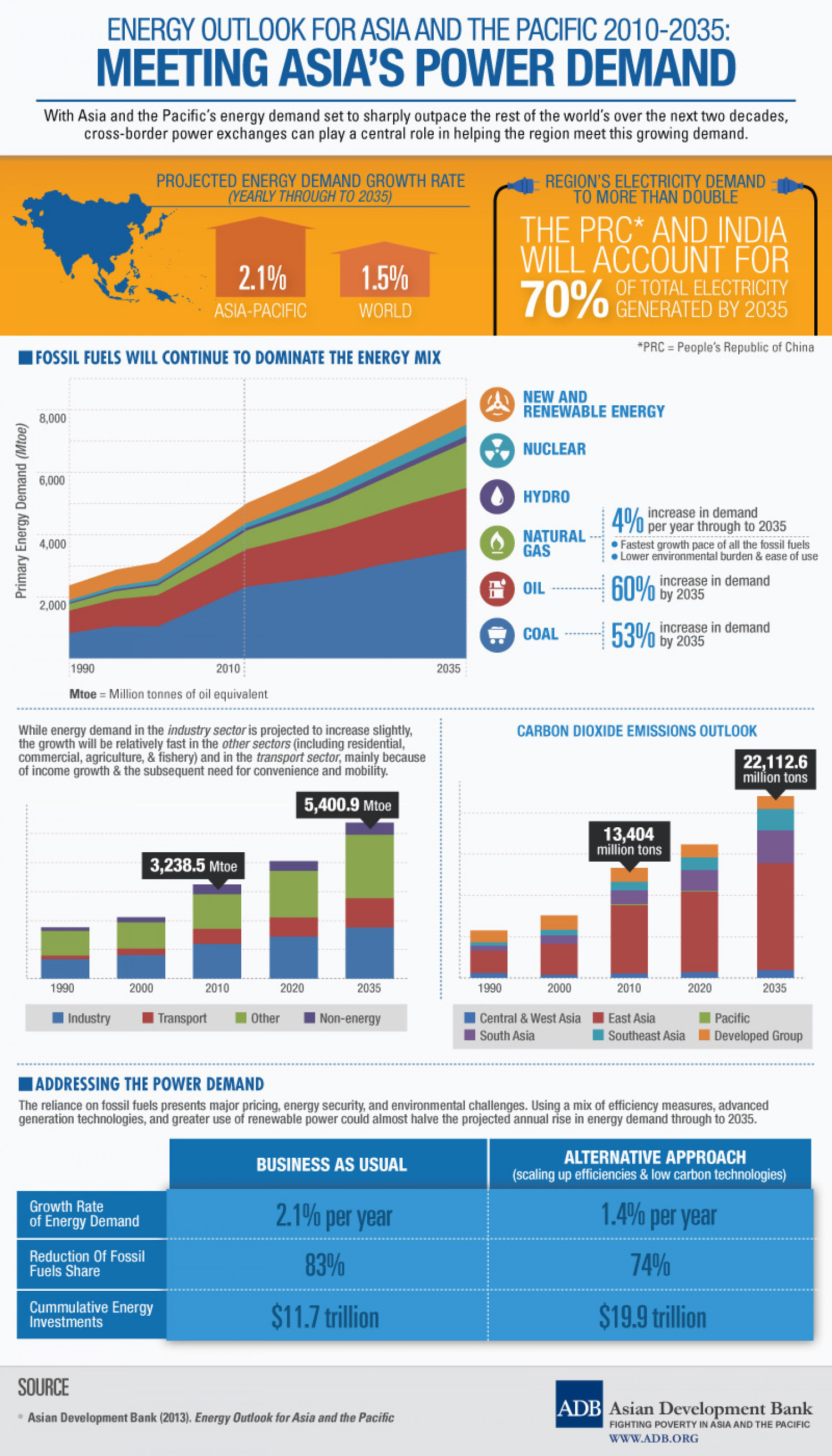 Energy Outlook for Asia and the Pacific 2010-2035: Meeting Asia's Power Demand Infographic