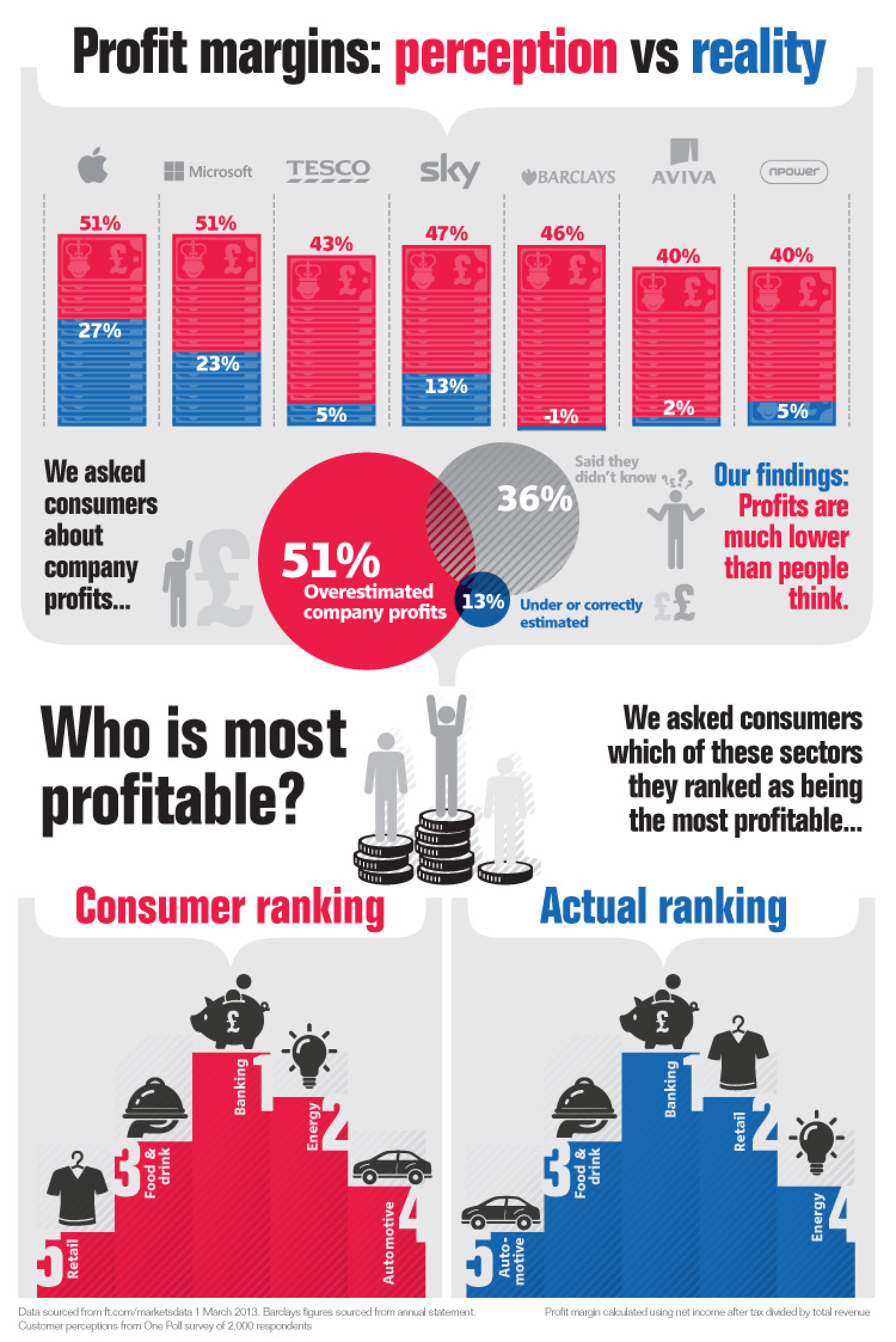 Energy profits: perception vs reality Infographic