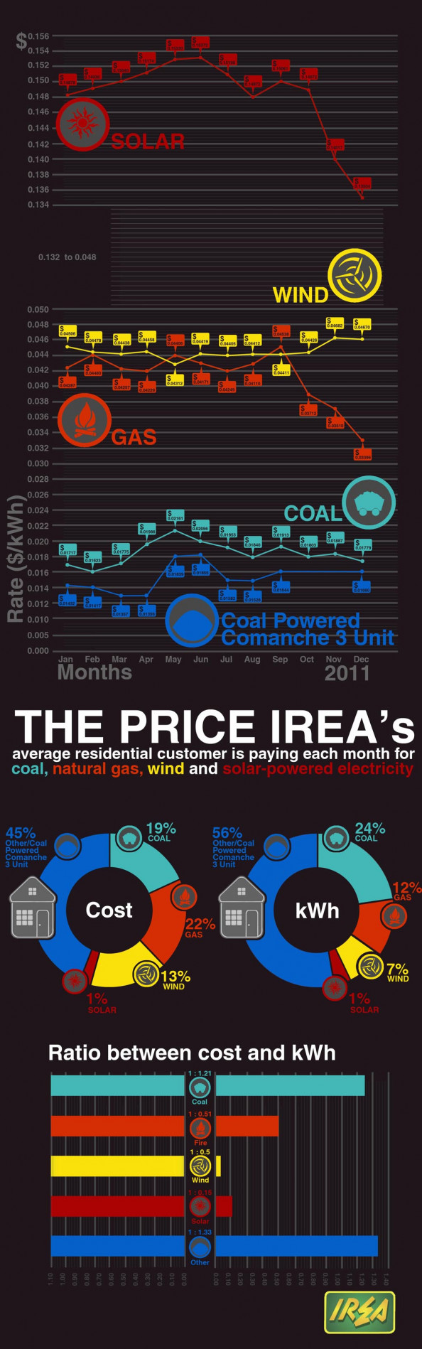 Energy Rates 2011 Infographic