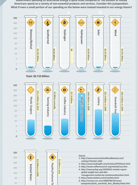Energy Research Dollars Visualized Infographic