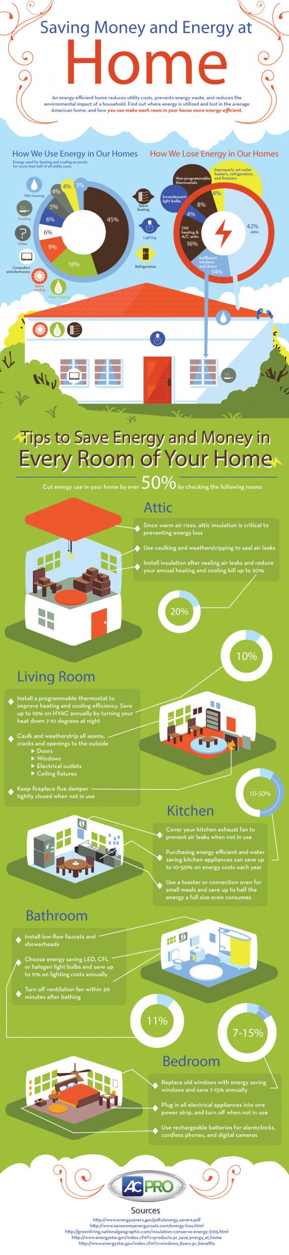 How to save energy and money in your home pratt homes for Ways to save energy at home for kids