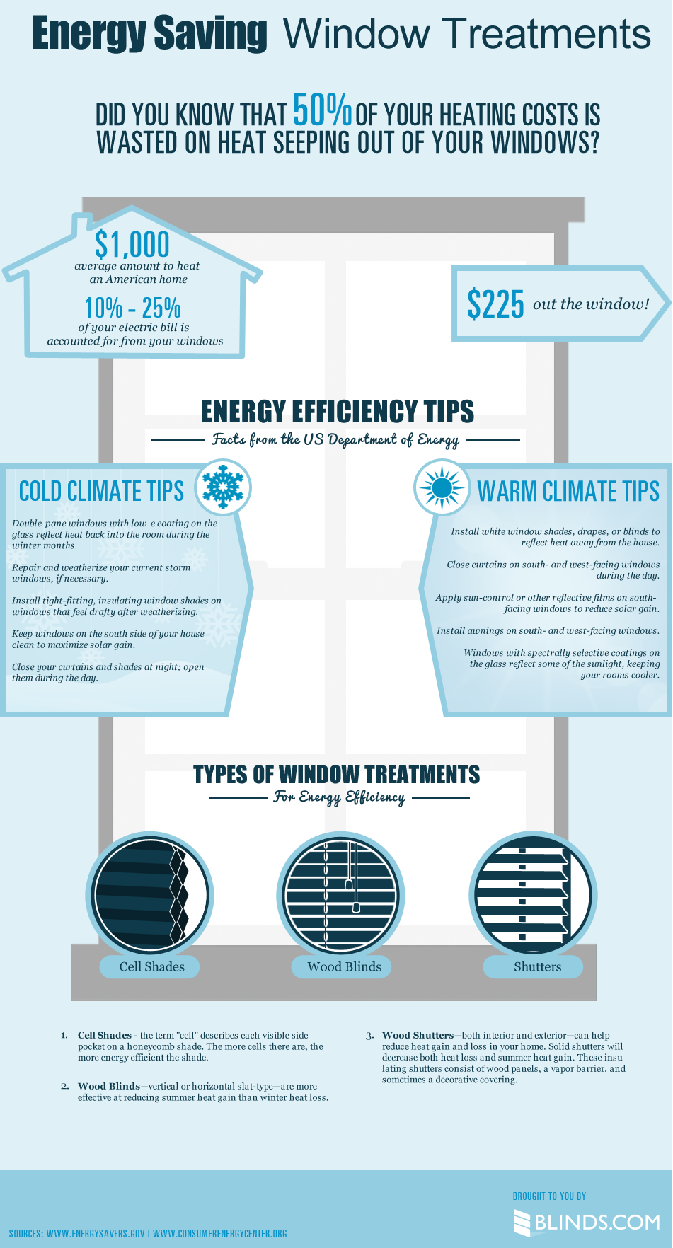 Savings from energy efficient windows explained in infographics pswd - The basics about energy efficient windows ...