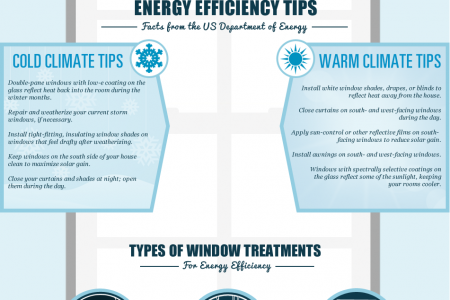 Energy Saving Window Treatments Infographic