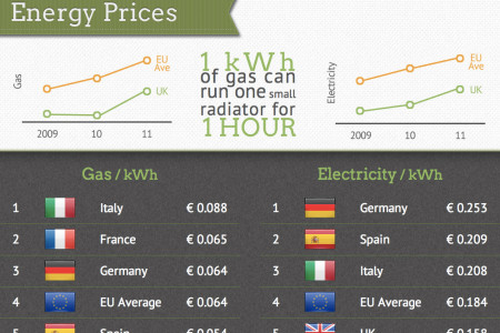 Energy Showdown: UK vs Europe Infographic