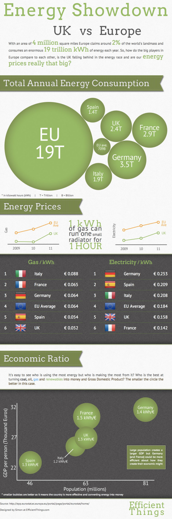 Energy Showdown: UK vs Europe