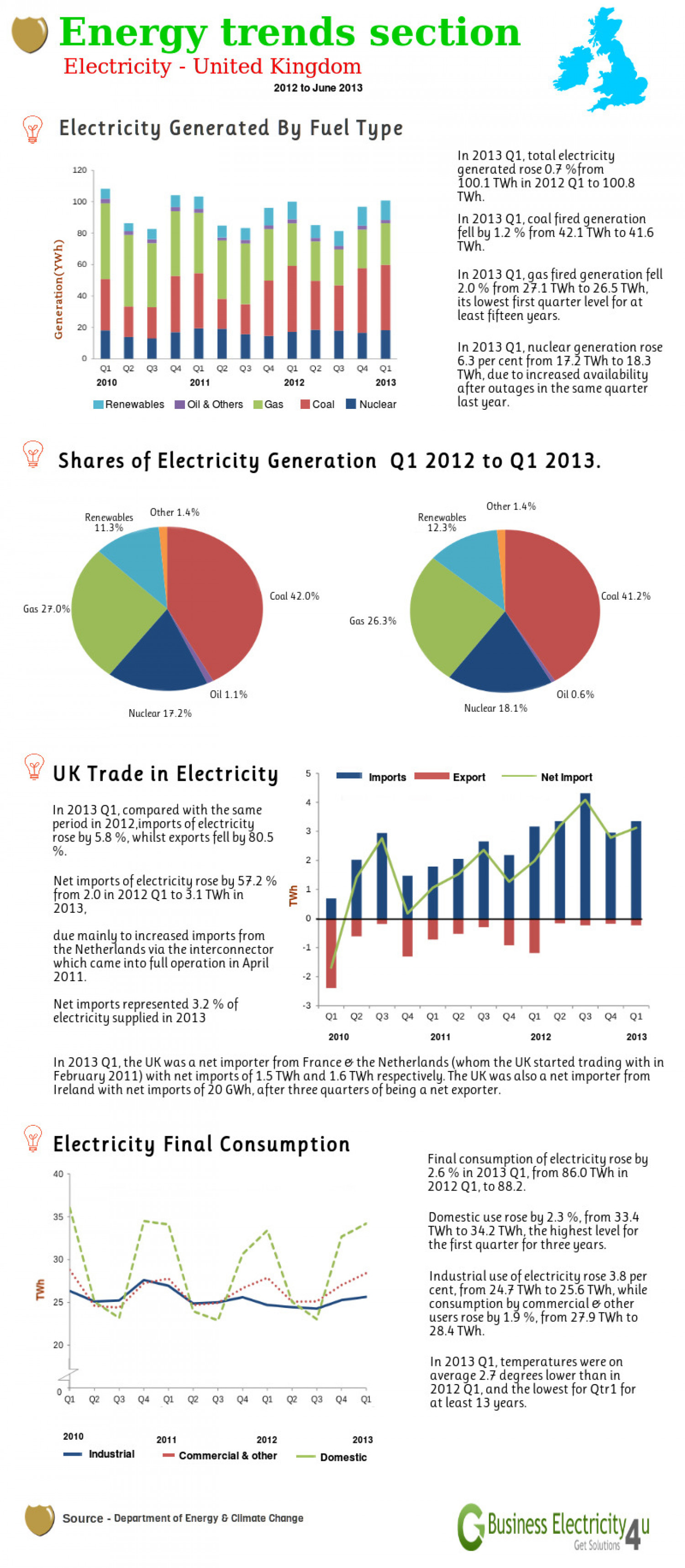 Energy Trends Section Infographic