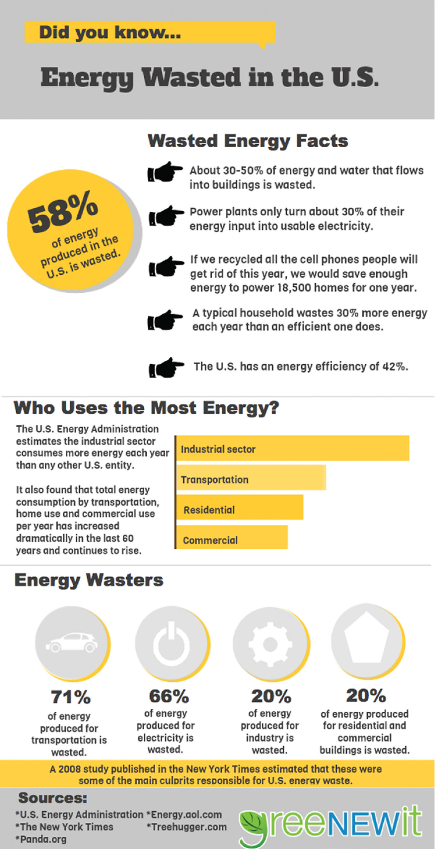 Energy Wasted in the U.S. Infographic