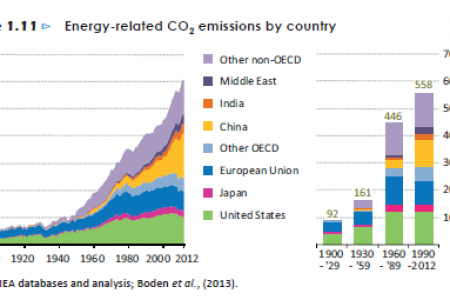 Energy-related CO2 emissions by country Infographic