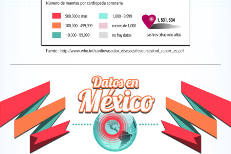 Enfermedades Cardiovasculares / Cardiovascular diseases Infographic