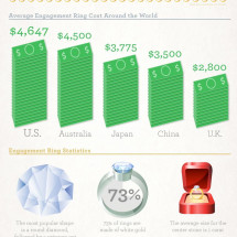 Engagement Rings Around the World Infographic