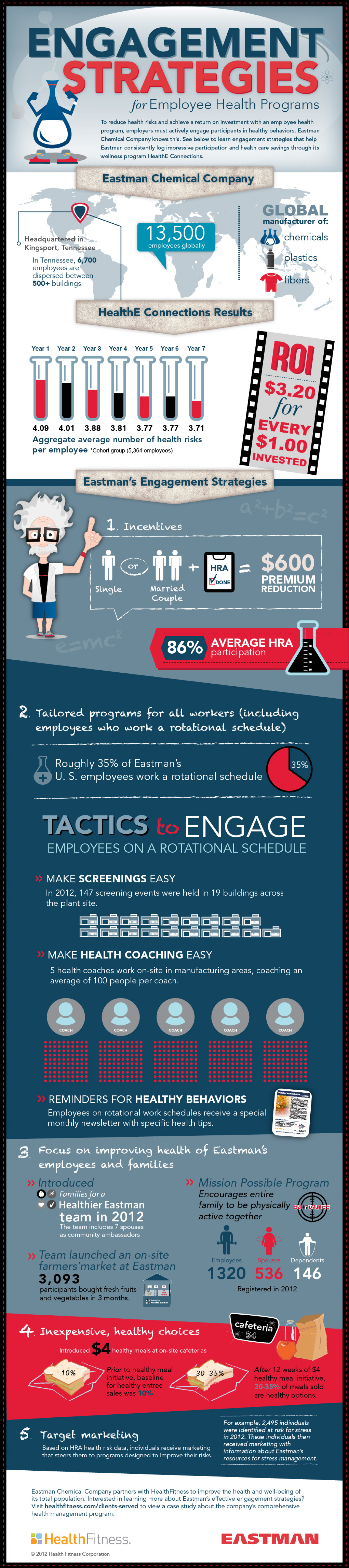 Engagement Strategies for Employee Health Programs Infographic