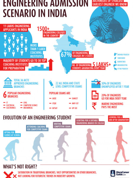 Engineering Admission Scenario in India Infographic