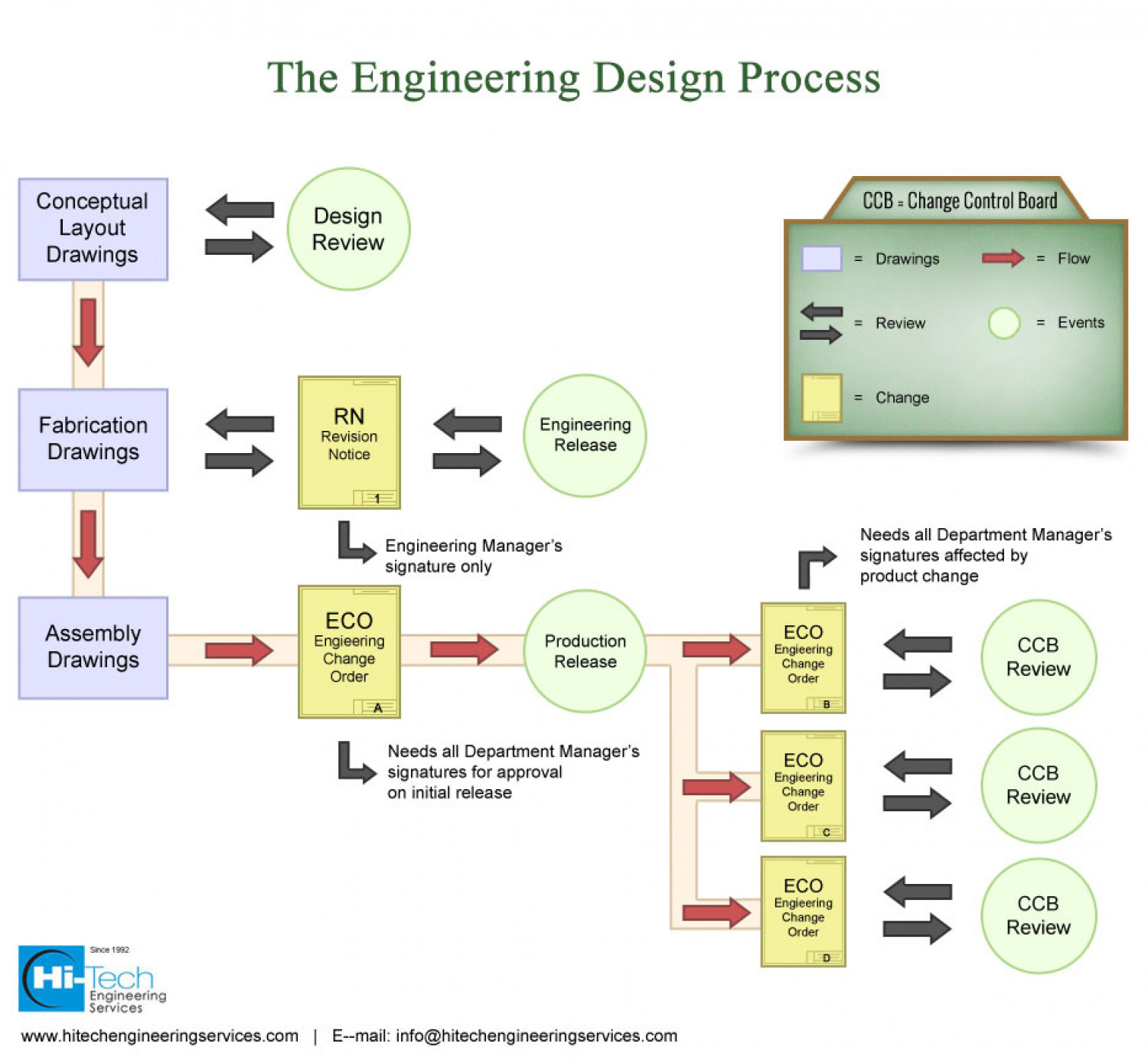 Engineering design process addressing critical for Design review process template