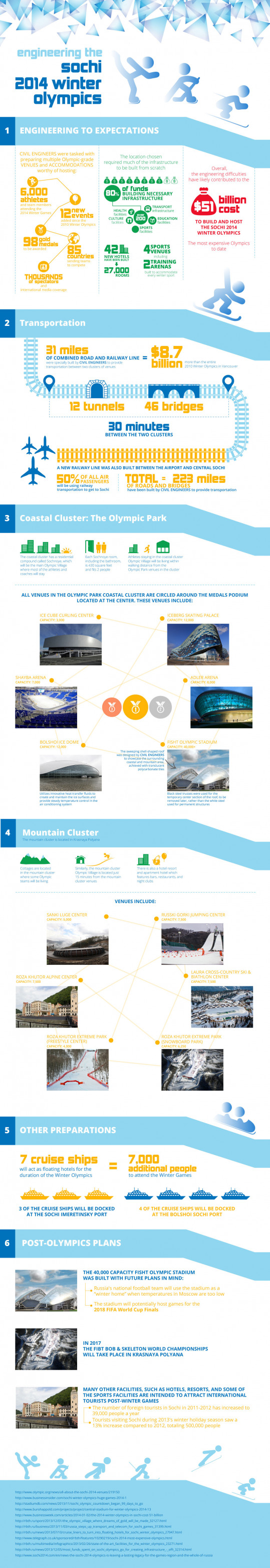 Engineering the Sochi 2014 Winter Olympics