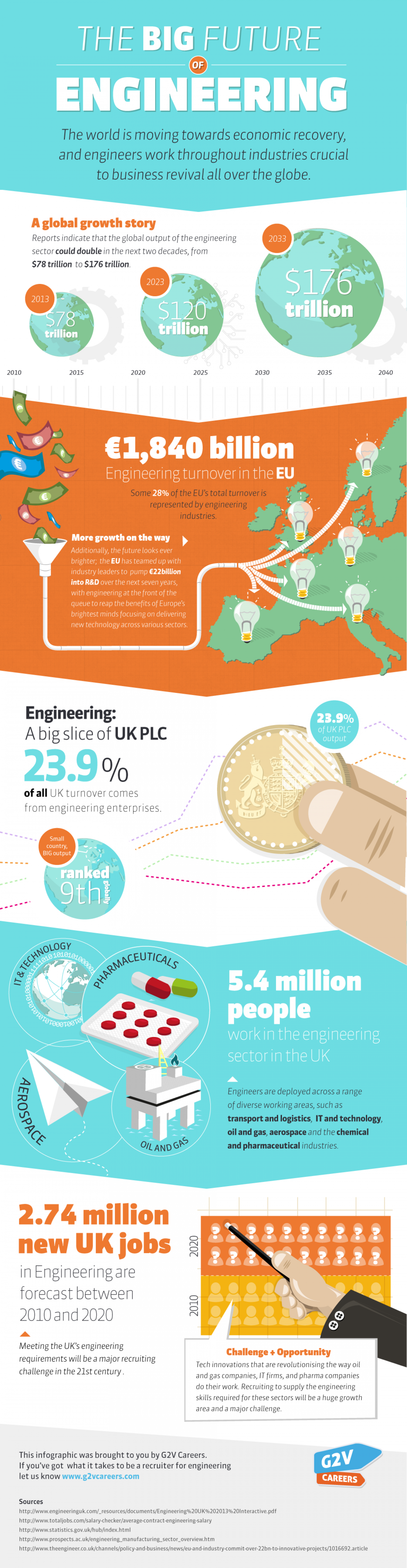 Engineering: What does the future hold? Infographic