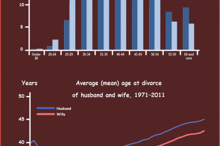 England and Wales Divorce Rate Infographic
