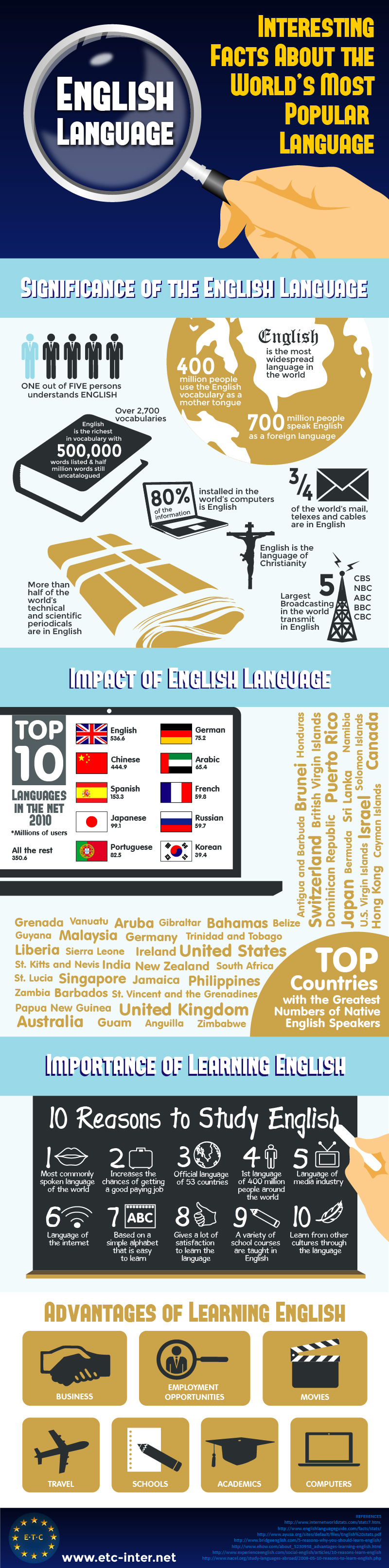 Infographic  Language Interesting Facts About The World s Most Popular  Language. English Language Interesting Facts About The World s Most Popular