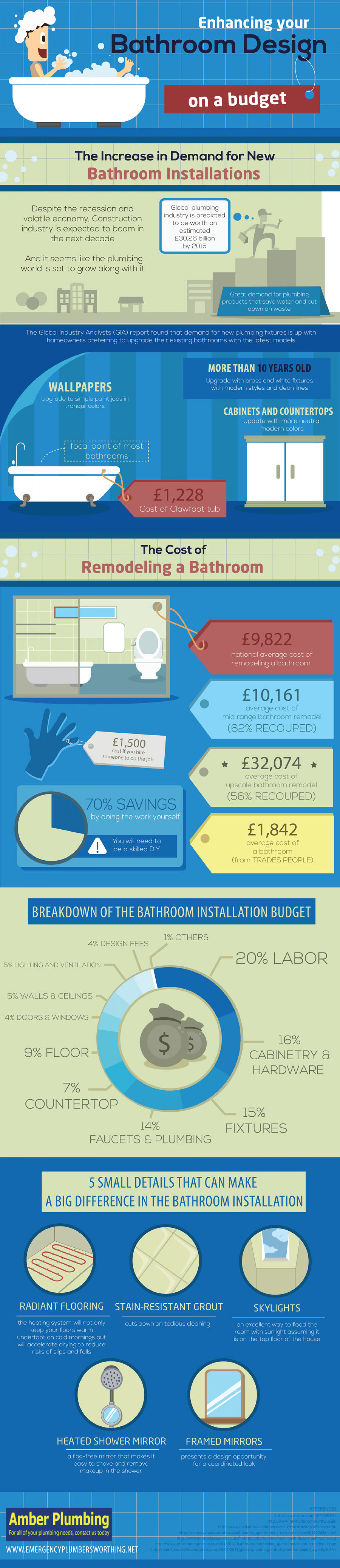 Enhancing your Bathroom Design on a Budget Infographic