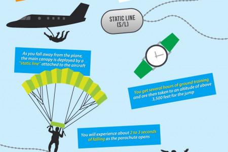 Enjoying the Maximum Adrenalin Rush from Skydiving Infographic