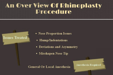Ensure Balance And Facial Symmetry With Rhinoplasty Infographic
