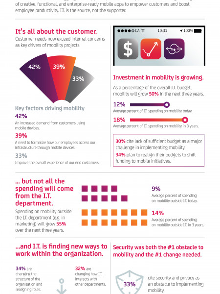 Enterprise mobility: it is fully charged and ready to roam Infographic