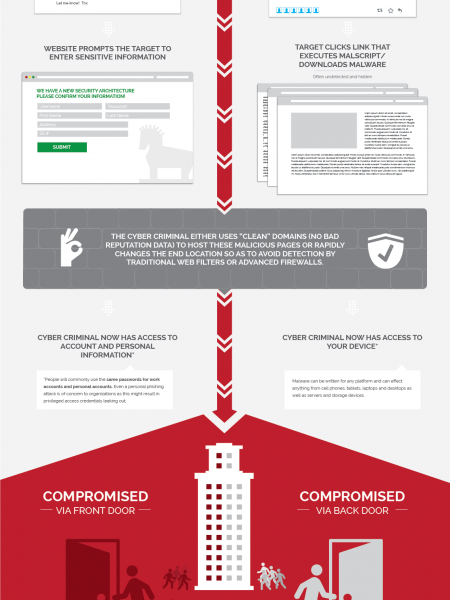 Enterprise Social Cyber Attack Infographic