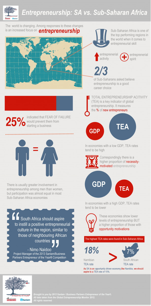 Entrepreneurship: SA vs Sub Saharan Africa Infographic