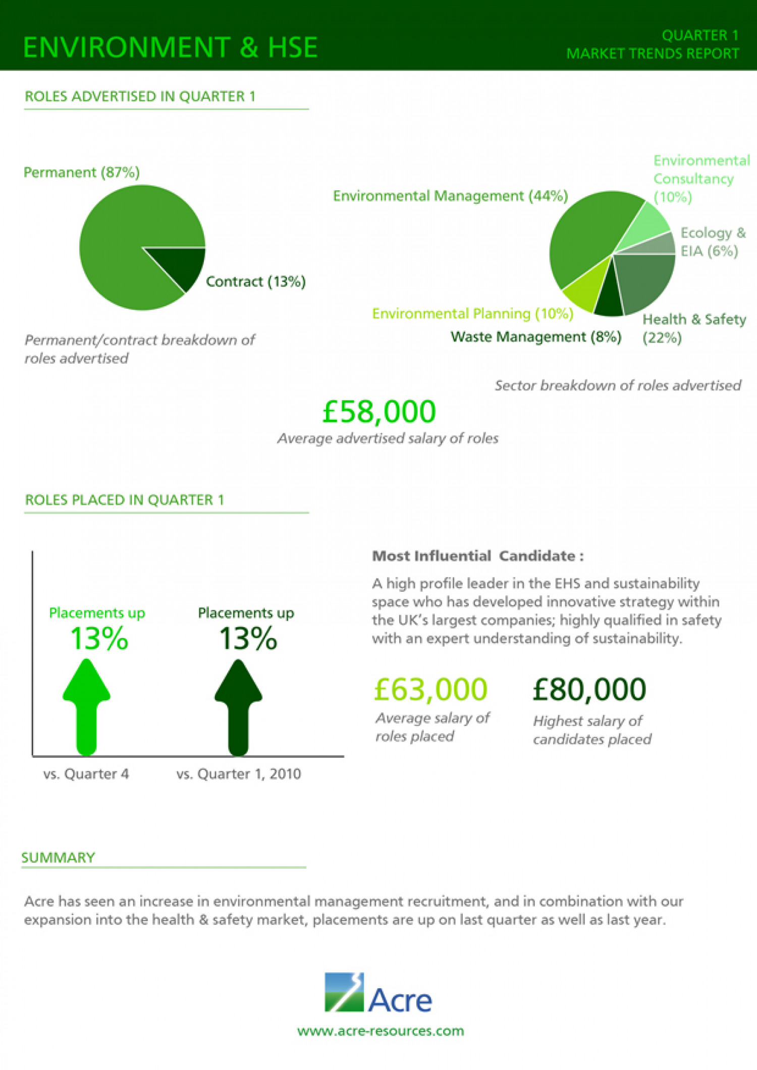 Environment & HSE Market Trends Report Infographic