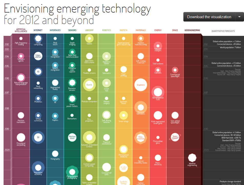 emerging technology Defining 15 technologies that win and keep customers forrester's methodology of defining the top 15 emerging technologies is based on an assessment of which have the greatest potential to win .