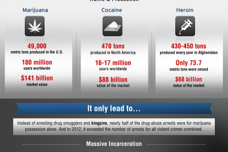 Epic Fail: America's War on Drugs Infographic